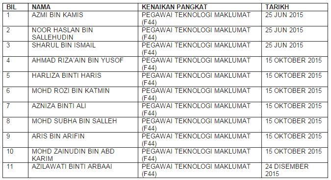 list-pegawainaikpangkat